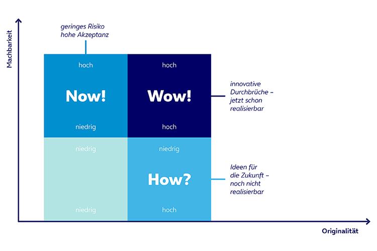 Grafische Darstellung des Zusammenspiels von Machbarkeit und Originalität