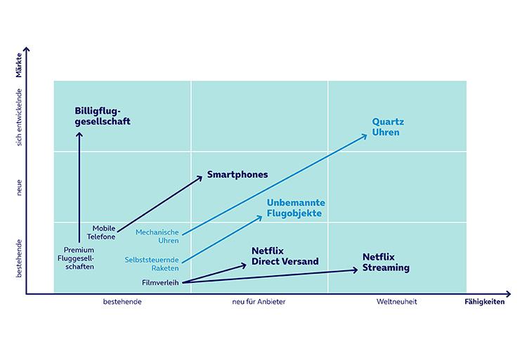 Grafische Darstellung des Zusammenspiels von Märkten und Fähigkeiten