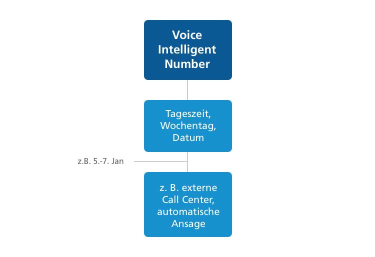 Zeitabhängige Anrufverteilung