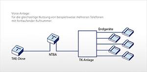 Voice ISDN: Anlagenanschluss
