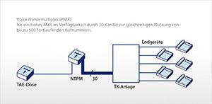 Voice ISDN: PXM-Anschluss