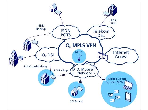 MPLS VPN Link von o2
