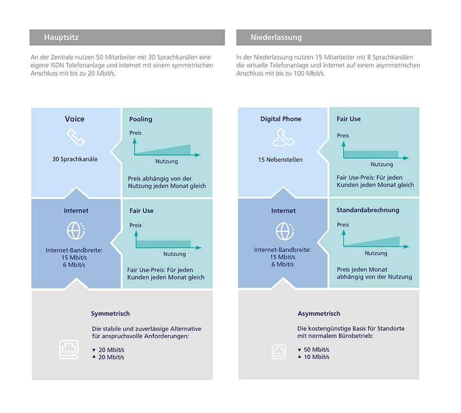 Neues flexibles Festnetzangebot von Telefónica - o2 All-IP