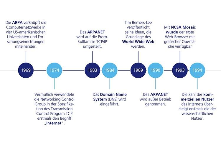 Geschichte des Internets - Überblick wichtige Stationen