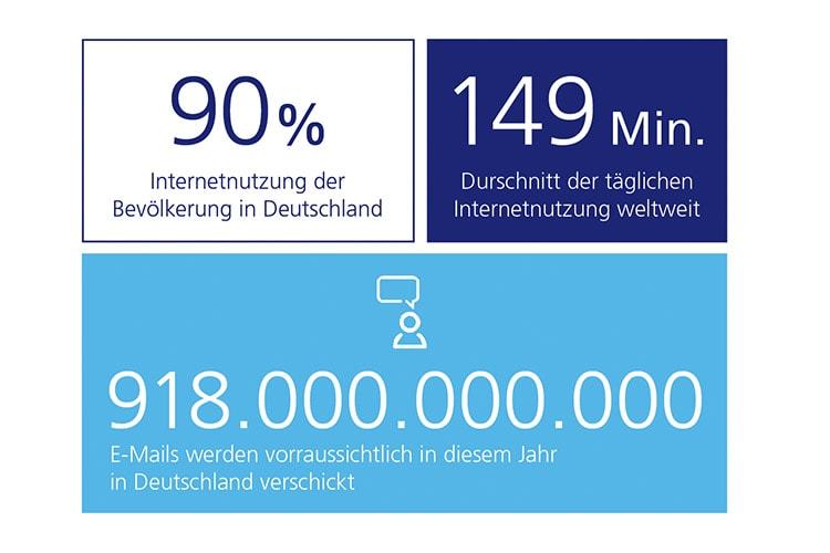 Geschichte des Internets - Statistiken
