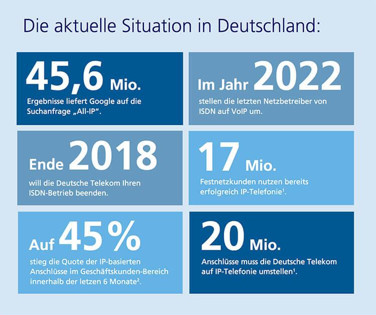 Die aktuelle Situation in Deutschland