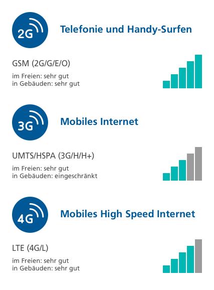 Anzeigen für Netzabdeckung im Mobilfunk