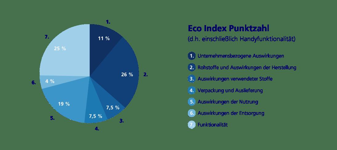 Zusammensetzung Eco Index