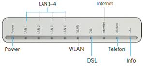 LED-Anzeige und Signalbedeutung