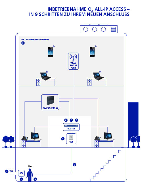 o2 All-IP Access in Betrieb nehmen