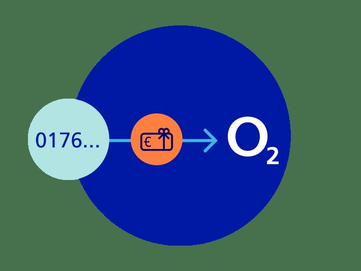 Rufnummernmitnahme zu o2 ist kostenlos