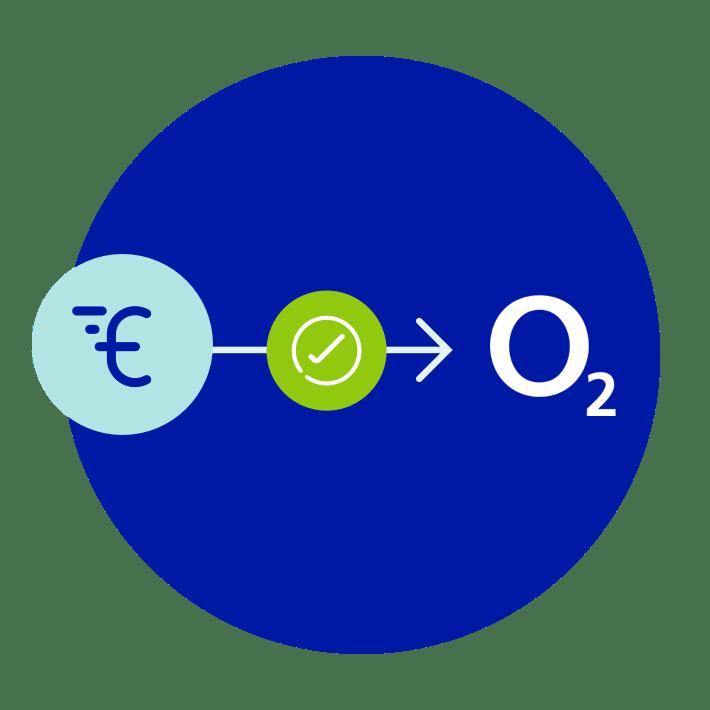 Aufladung per Banküberweisung