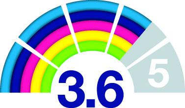 Eco Index 3,6
