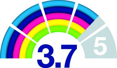 Eco Index 3,7
