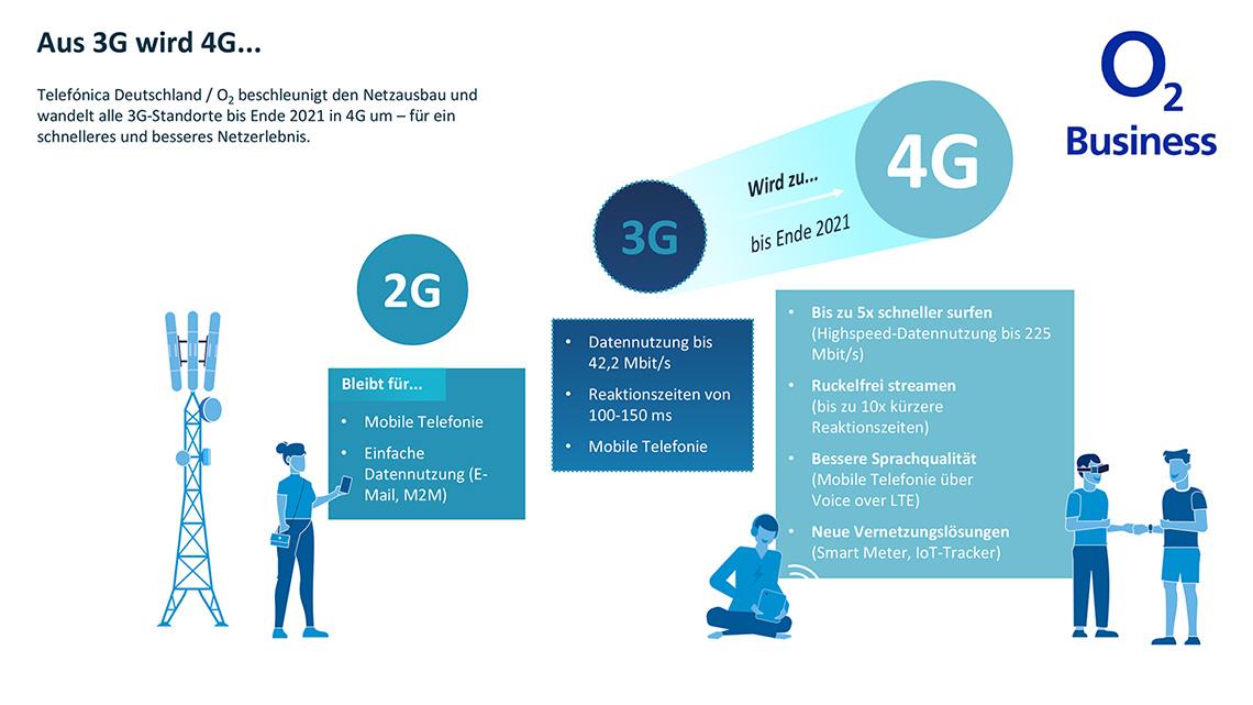 3G wird zu 4G