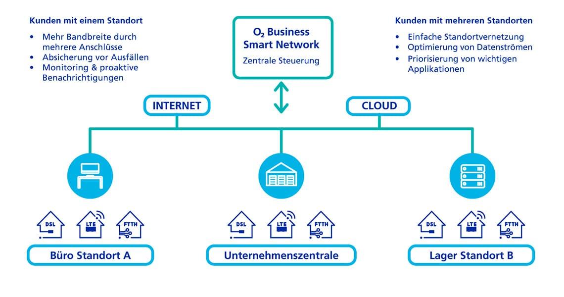 So funktioniert Smart Network